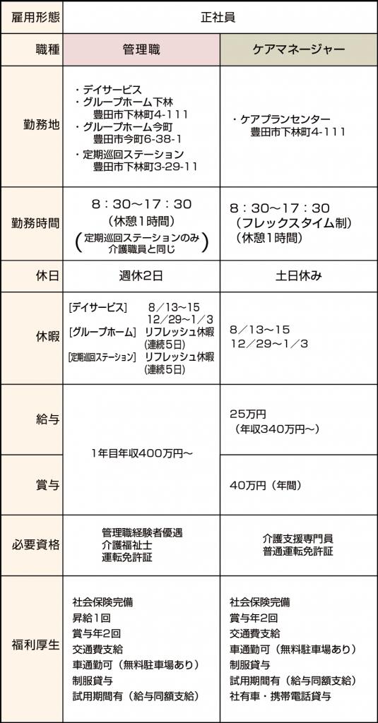 介護正社員募集(管理職・ケアマネージャー)