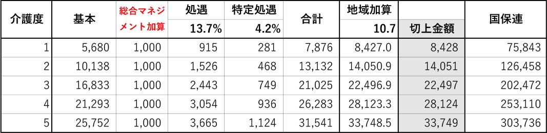 豊田市_介護定期巡回Sつばさ(料金1)