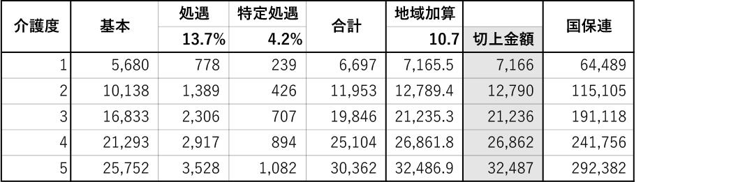 豊田市_介護定期巡回Sつばさ(料金2)