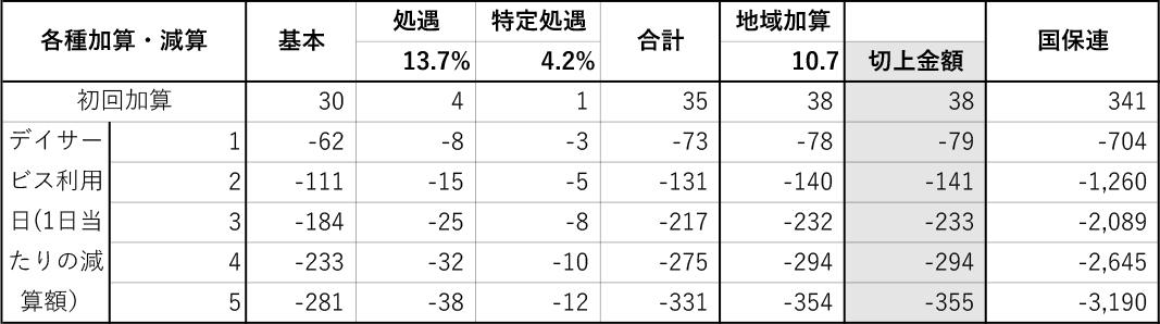 豊田市_介護定期巡回Sつばさ(料金3)